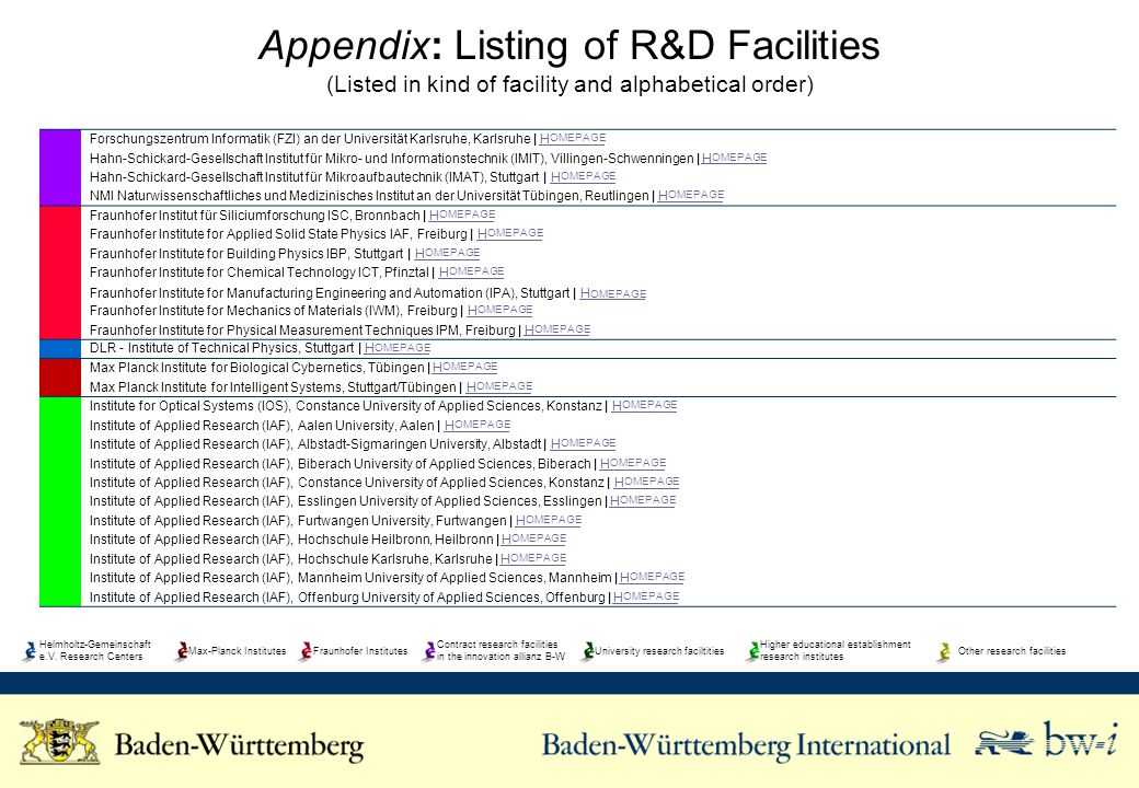 Appendix: Listing of R&D Facilities (Listed in kind of facility and alphabetical order) Helmholtz-Gemeinschaft e.V.