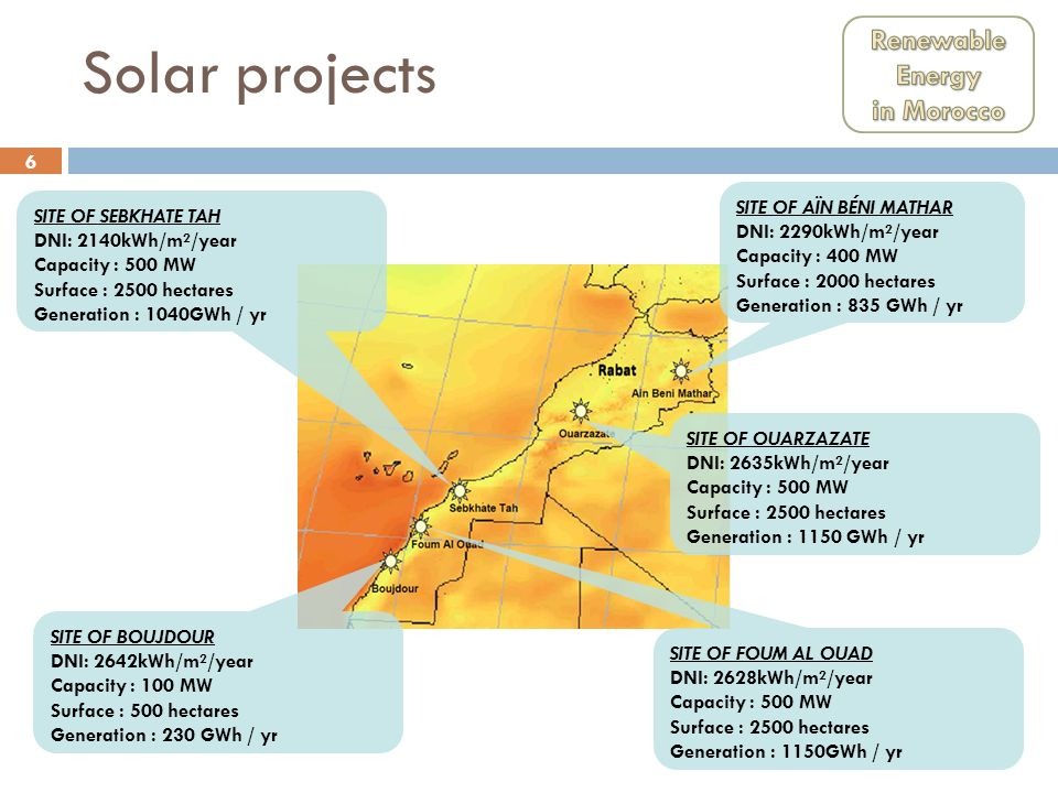 7 Project Timetable 2 November 2009 5 October 2010 End 20103Q 201120152019 Announcement of Moroccan Solar Project Launch of Tenders Pre-selection of candidates for Ouarzzazate 1st site entering into service construction Starts Entering into service of all sites