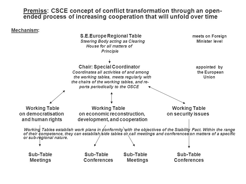 Stability Pact for S.E.Europe: Working Mechanism Premiss: CSCE concept of conflict transformation through an open- ended process of increasing coopera
