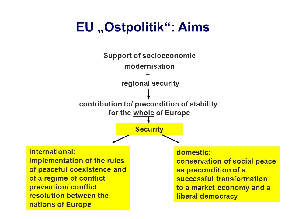 EU Ostpolitik: Aims Support of socioeconomic modernisation + regional security contribution to/ precondition of stability for the whole of Europe Secu