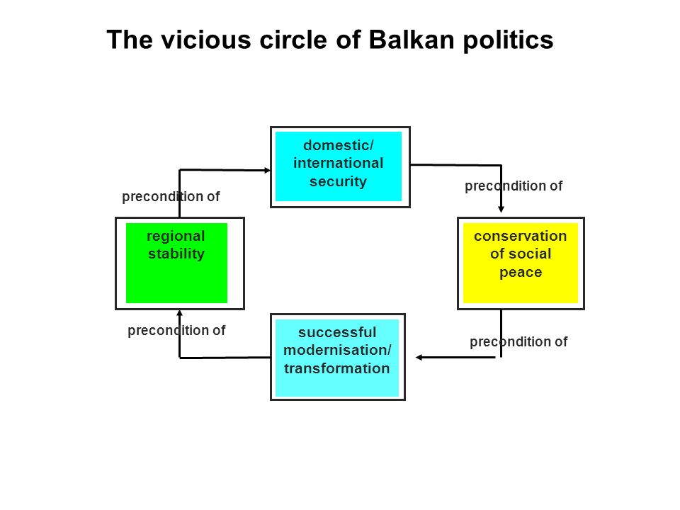 Problem: how to break into the vicious circle ? The vicious circle of Balkan politics domestic/ international security precondition of conservation of