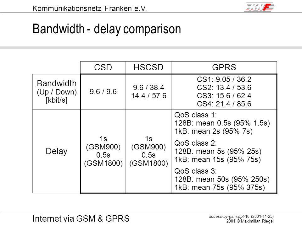 Kommunikationsnetz Franken e.V. access-by-gsm.ppt-16 (2001-11-25) 2001 © Maximilian Riegel Internet via GSM & GPRS Bandwidth - delay comparison CSDHSC