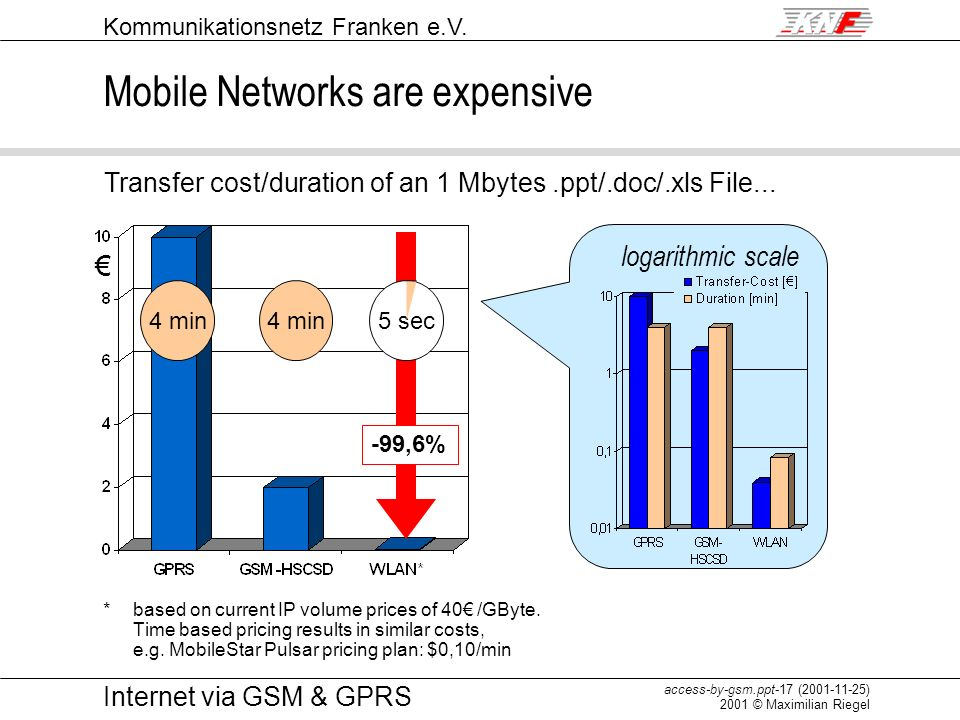 Kommunikationsnetz Franken e.V. access-by-gsm.ppt-17 (2001-11-25) 2001 © Maximilian Riegel Internet via GSM & GPRS Mobile Networks are expensive *base