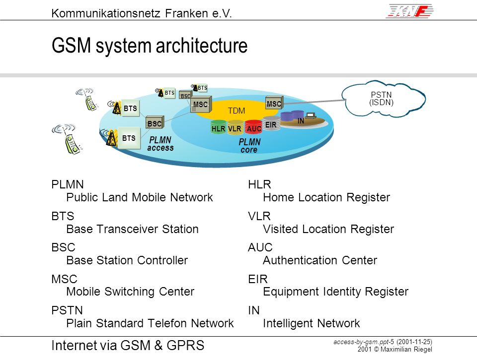 Kommunikationsnetz Franken e.V. access-by-gsm.ppt-5 (2001-11-25) 2001 © Maximilian Riegel Internet via GSM & GPRS GSM system architecture PLMN Public