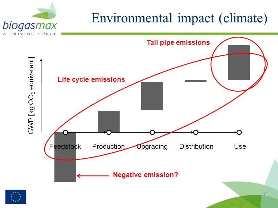 11 Environmental impact (climate) FeedstockProductionUpgradingDistributionUse GWP [kg CO 2 equivalent] Tail pipe emissions Life cycle emissions Negative emission?