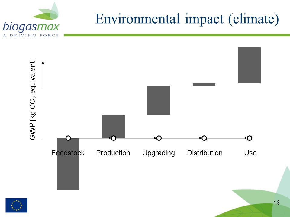 13 Environmental impact (climate) FeedstockProductionUpgradingDistributionUse GWP [kg CO 2 equivalent]