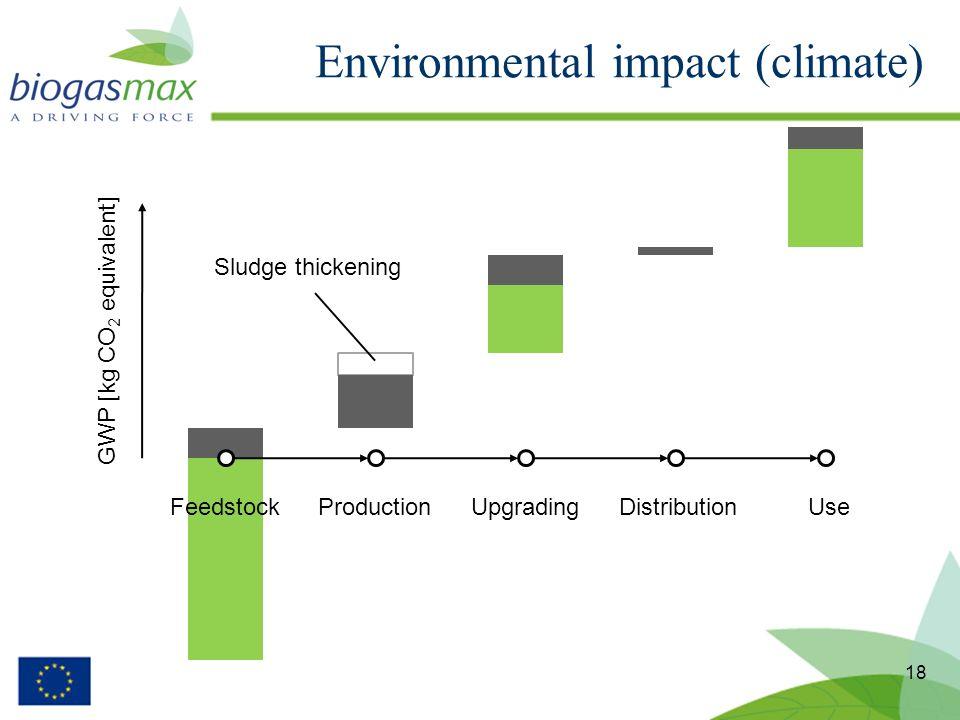 Environmental impact (climate) 18 FeedstockProductionUpgradingDistributionUse GWP [kg CO 2 equivalent] Sludge thickening