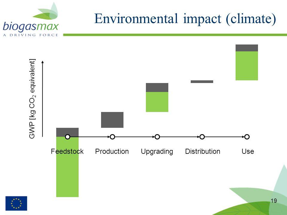 Environmental impact (climate) 19 FeedstockProductionUpgradingDistributionUse GWP [kg CO 2 equivalent]