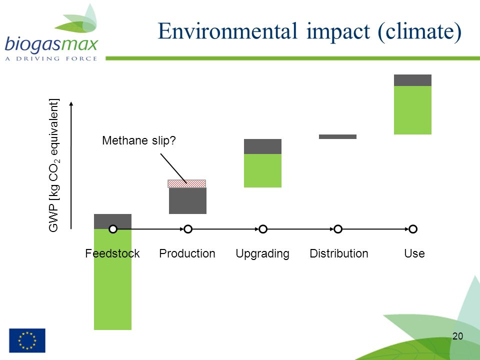 Environmental impact (climate) 20 FeedstockProductionUpgradingDistributionUse GWP [kg CO 2 equivalent] Methane slip?