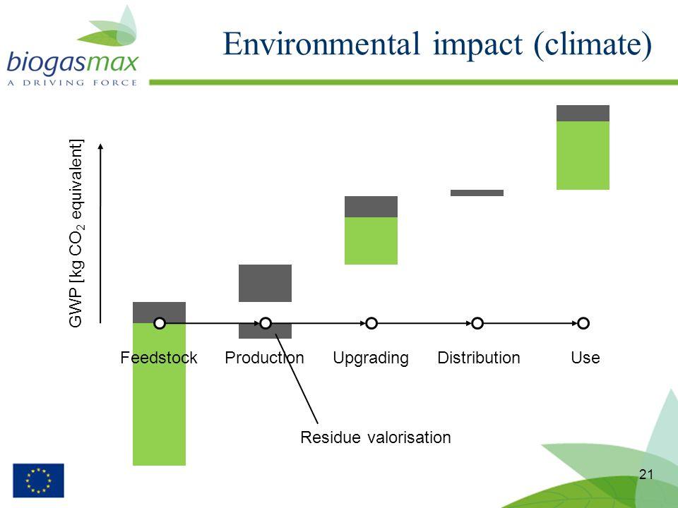Environmental impact (climate) 21 FeedstockProductionUpgradingDistributionUse GWP [kg CO 2 equivalent] Residue valorisation