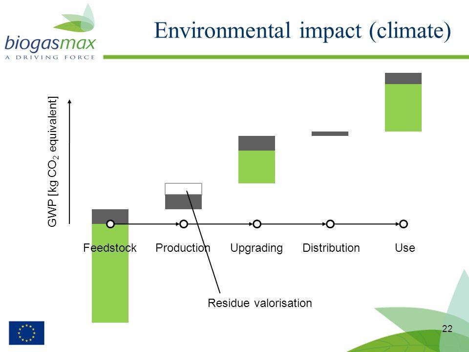 Environmental impact (climate) 22 FeedstockProductionUpgradingDistributionUse GWP [kg CO 2 equivalent] Residue valorisation
