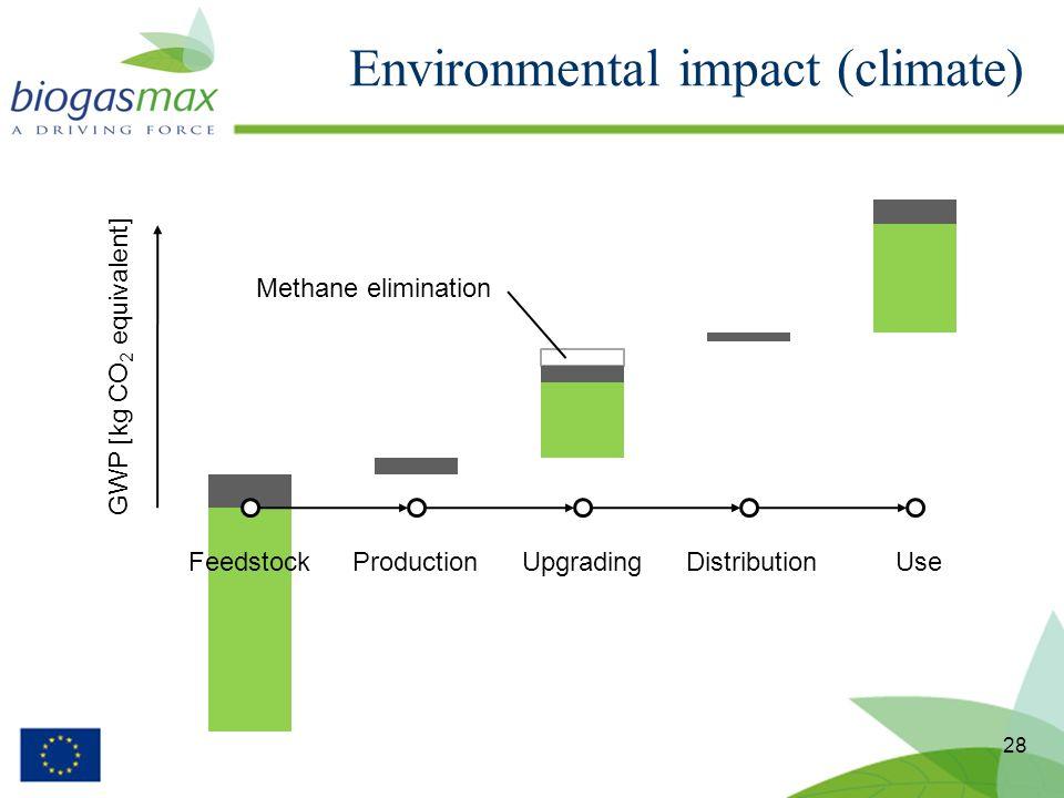 Environmental impact (climate) 28 FeedstockProductionUpgradingDistributionUse GWP [kg CO 2 equivalent] Methane elimination