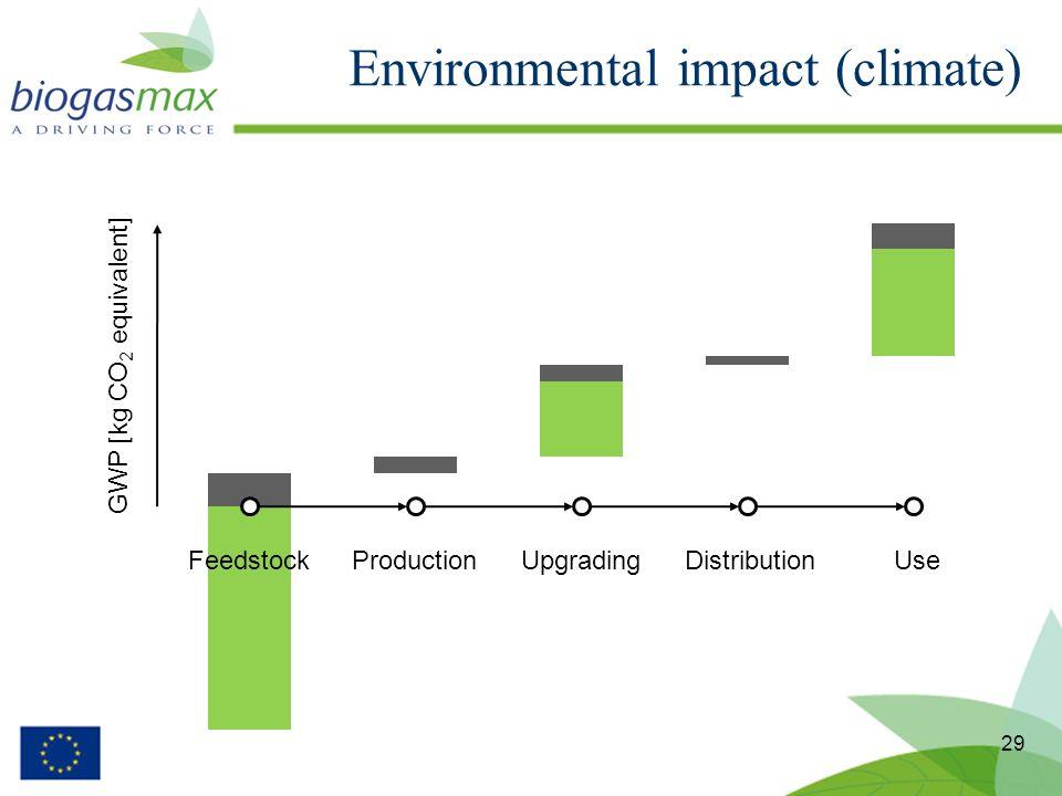 Environmental impact (climate) 29 FeedstockProductionUpgradingDistributionUse GWP [kg CO 2 equivalent]