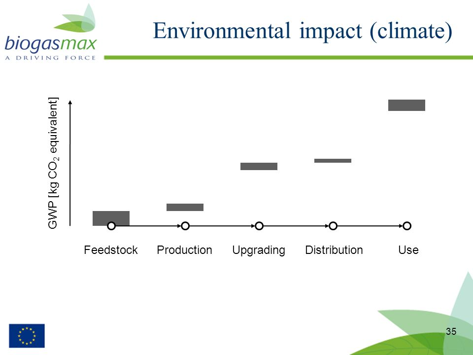 Environmental impact (climate) 35 FeedstockProductionUpgradingDistributionUse GWP [kg CO 2 equivalent]