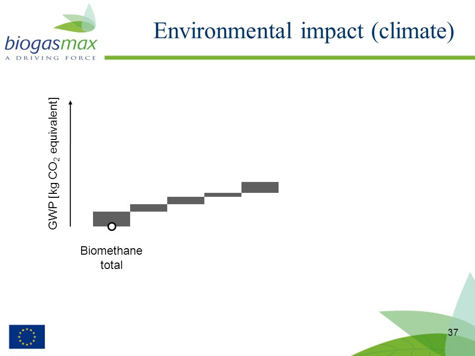 Environmental impact (climate) 37 Biomethane total GWP [kg CO 2 equivalent]