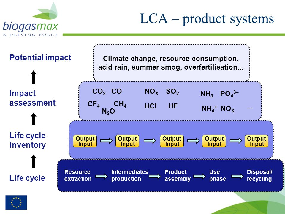 Environmental impact (climate) 26 FeedstockProductionUpgradingDistributionUse GWP [kg CO 2 equivalent]