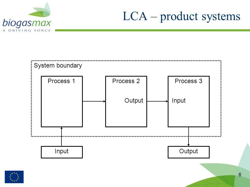 6 Process 1Process 2Process 3 InputOutput InputOutput System boundary