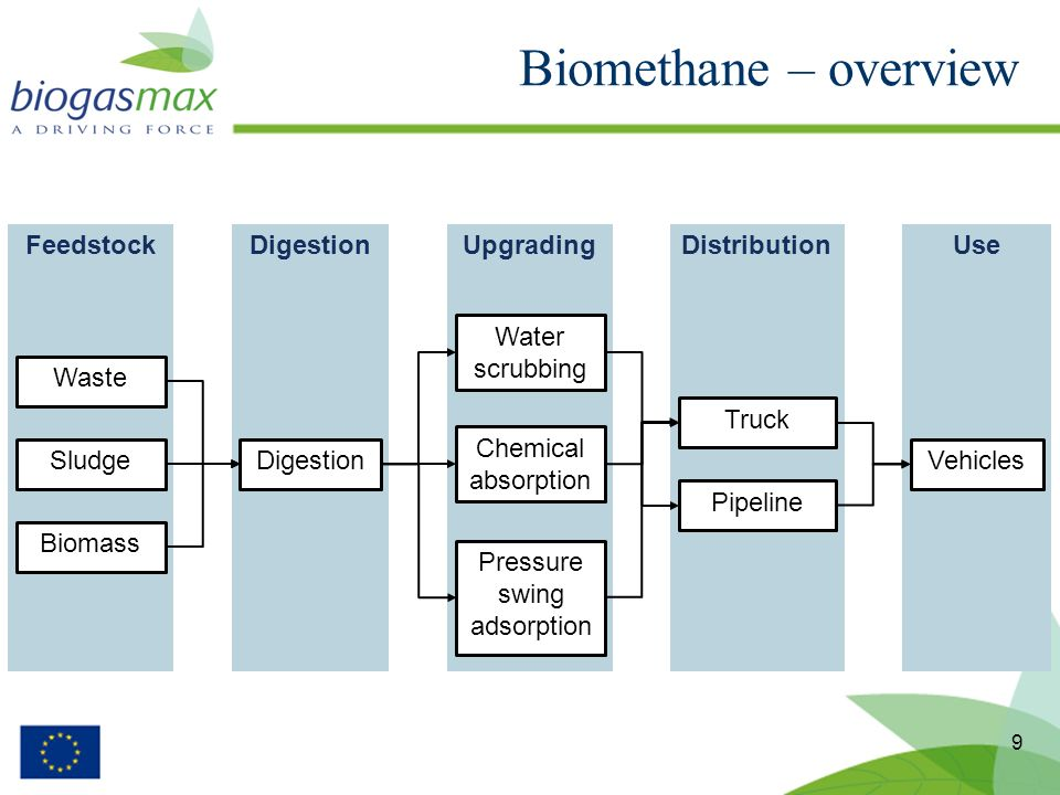 9 Biomethane – overview FeedstockDigestionUpgradingDistributionUse Waste Sludge Biomass Digestion Water scrubbing Chemical absorption Pressure swing adsorption Vehicles Truck Pipeline