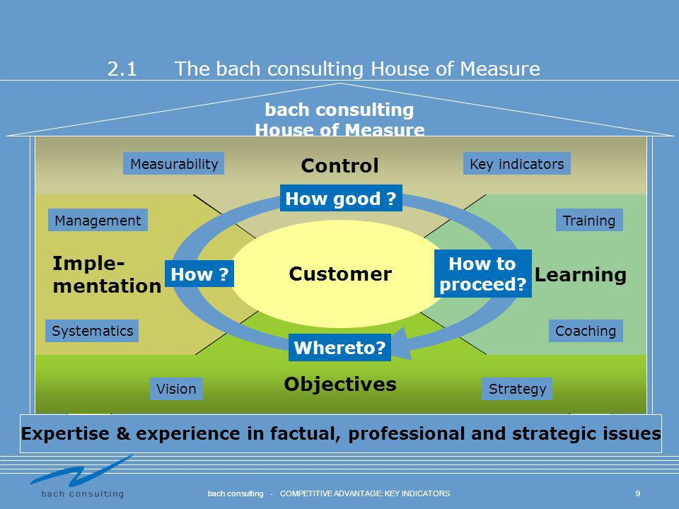 20bach consulting - COMPETITIVE ADVANTAGE: KEY INDICATORS 4.1What you can achieve with us...