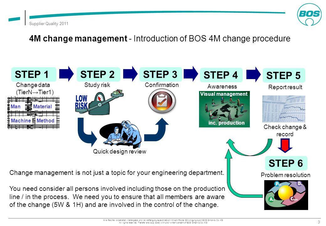 3 Supplier Quality 2011 Alle Rechte vorbehalten. Weitergabe und Vervielfältigung ausschließlich mit schriftlicher Einwilligung durch BOS GmbH & Co. KG