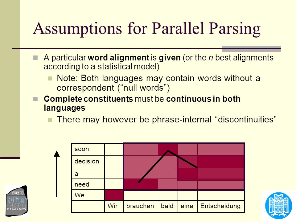 Assumptions for Parallel Parsing A particular word alignment is given (or the n best alignments according to a statistical model) Note: Both languages