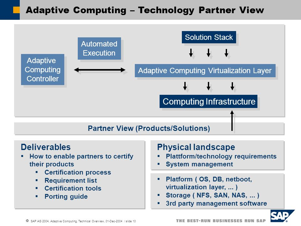 SAP AG 2004, Adaptive Computing, Technical Overview, 01-Dec-2004 / slide 10 Deliverables How to enable partners to certify their products Certificatio