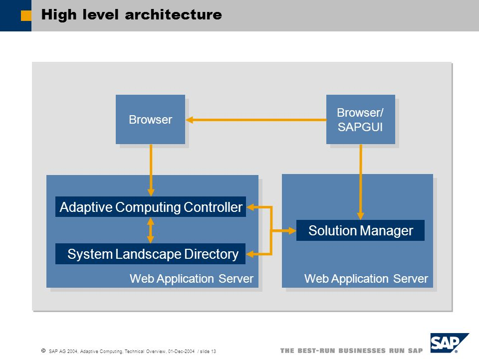 SAP AG 2004, Adaptive Computing, Technical Overview, 01-Dec-2004 / slide 13 Browser High level architecture Web Application Server Solution Manager We