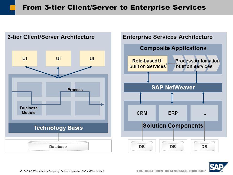 SAP AG 2004, Adaptive Computing, Technical Overview, 01-Dec-2004 / slide 3 Enterprise Services Architecture Composite Applications Components SAP NetW