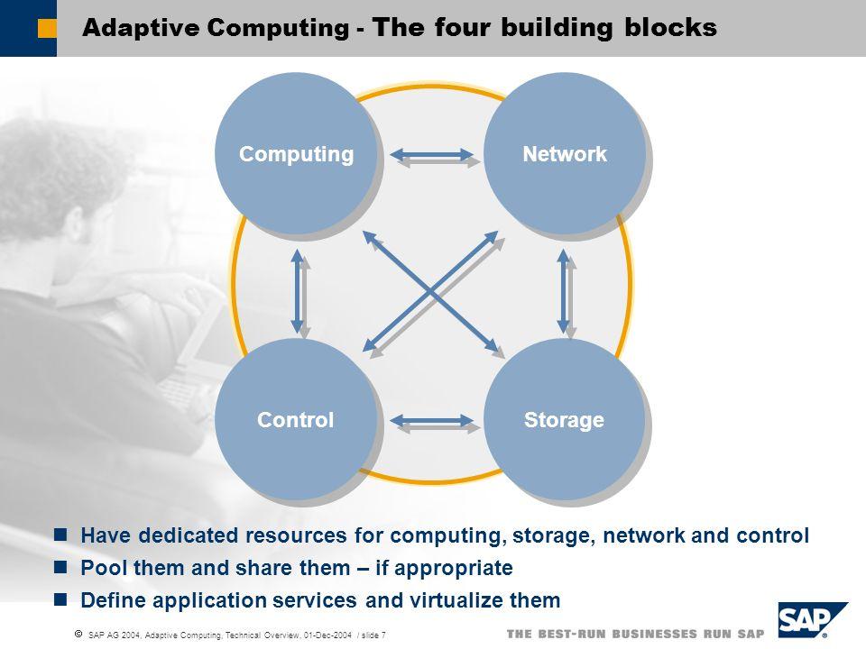 SAP AG 2004, Adaptive Computing, Technical Overview, 01-Dec-2004 / slide 7 Adaptive Computing - The four building blocks Computing Network Control Sto