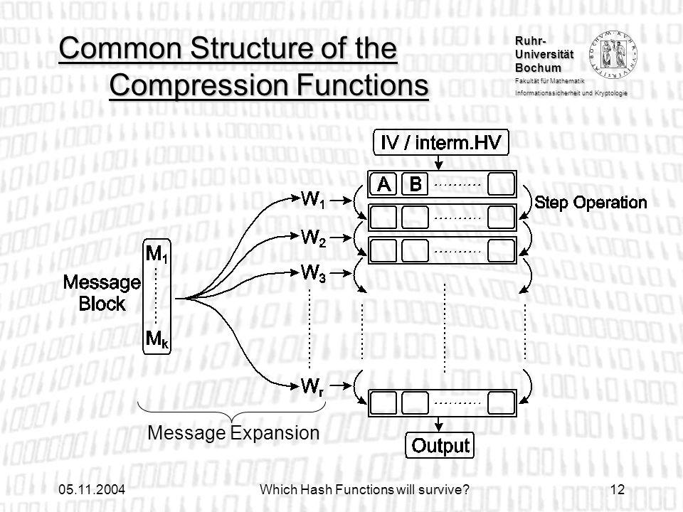 Ruhr- Universität Bochum Fakultät für Mathematik Informationssicherheit und Kryptologie 05.11.2004Which Hash Functions will survive?12 Common Structur