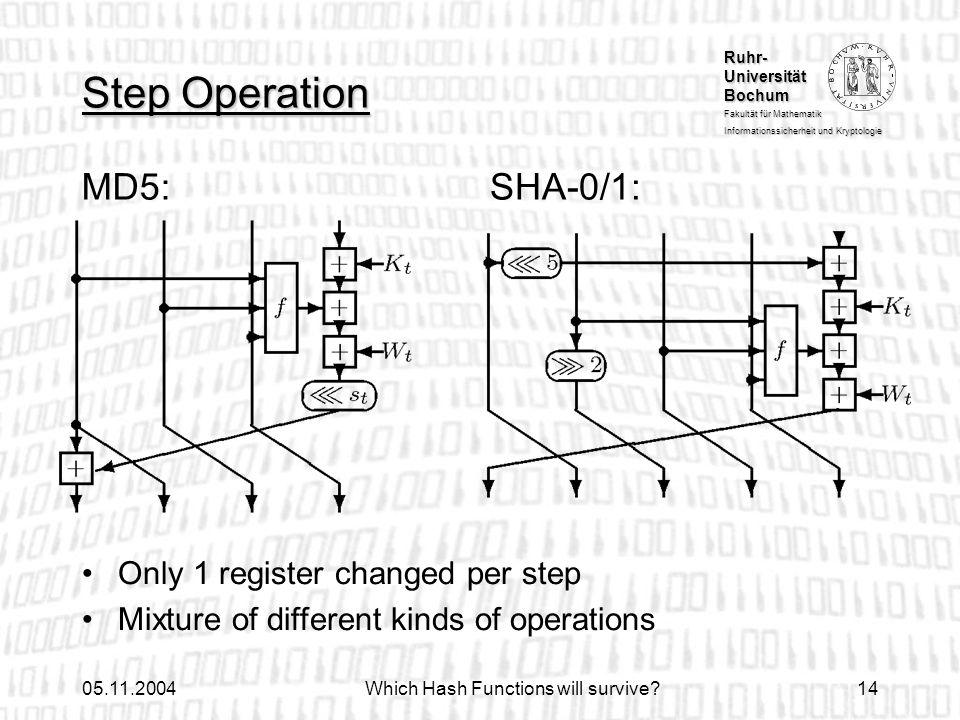 Ruhr- Universität Bochum Fakultät für Mathematik Informationssicherheit und Kryptologie 05.11.2004Which Hash Functions will survive?14 Step Operation