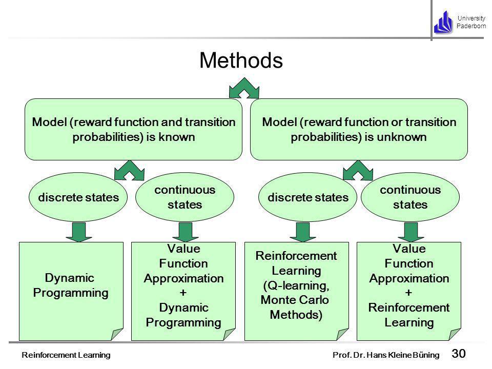 Reinforcement Learning Prof. Dr. Hans Kleine Büning 30 University Paderborn Methods Dynamic Programming Value Function Approximation + Dynamic Program