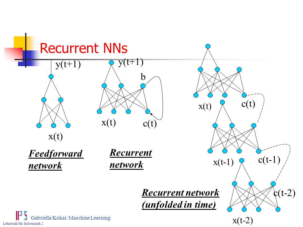 Lehrstuhl für Informatik 2 Gabriella Kókai: Maschine Learning x(t-1) b x(t) c(t) y(t+1) x(t) x(t-2) c(t) c(t-1) c(t-2) Feedforward network Recurrent n