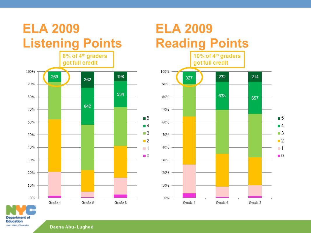 ELA 2009 Listening Points ELA 2009 Reading Points 8% of 4 th graders got full credit 10% of 4 th graders got full credit