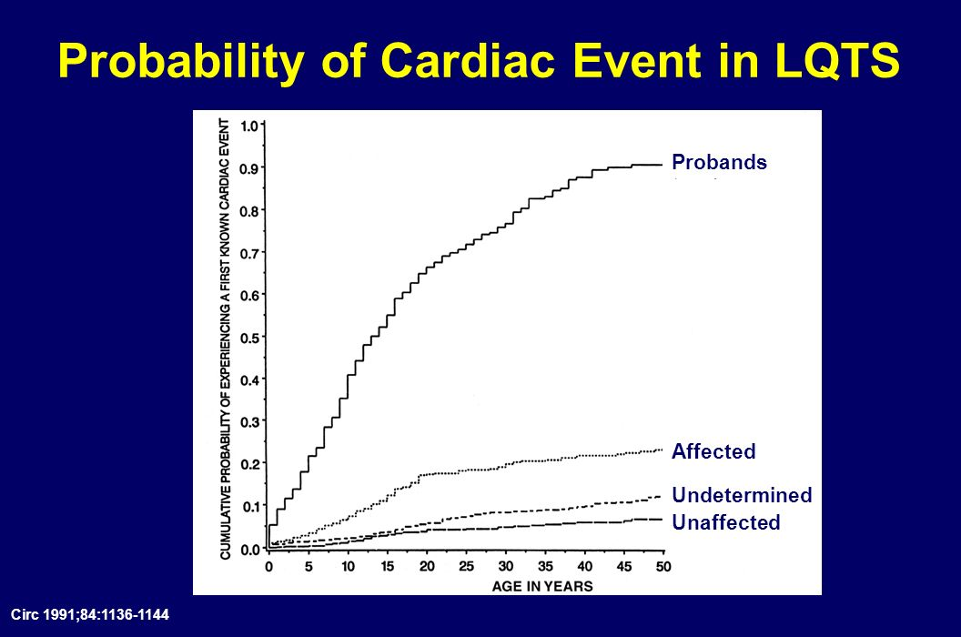 LQTS: Who is at Risk for SCD? Aborted cardiac arrest Family history of unexplained sudden death Syncope Torsade de pointes T-wave alternans Prolonged