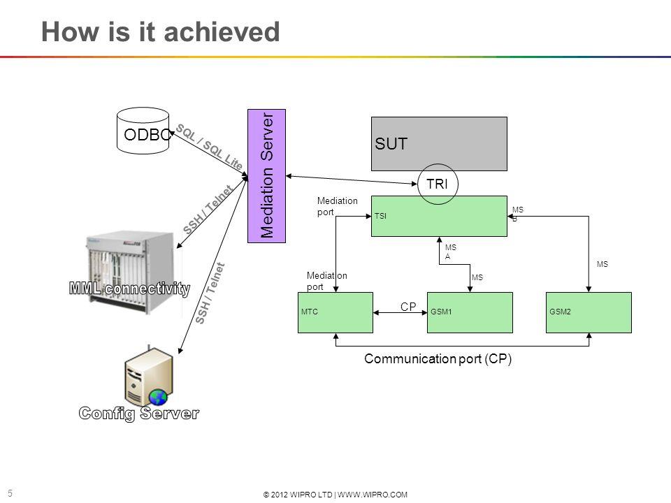© 2012 WIPRO LTD | WWW.WIPRO.COM 5 How is it achieved TSI MTCGSM2GSM1 SUT TRI MS MS A MS MS B Mediation port CP Communication port (CP) Mediation Serv
