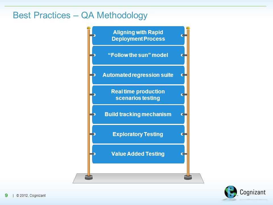9 | © 2012, Cognizant Best Practices – QA Methodology Aligning with Rapid Deployment Process Follow the sun model Automated regression suite Real time