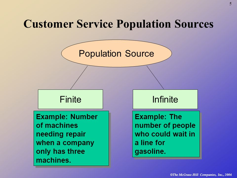 © The McGraw-Hill Companies, Inc., 2004 5 Customer Service Population Sources Population Source FiniteInfinite Example: Number of machines needing rep