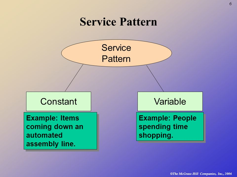 © The McGraw-Hill Companies, Inc., 2004 6 Service Pattern Service Pattern ConstantVariable Example: Items coming down an automated assembly line. Exam