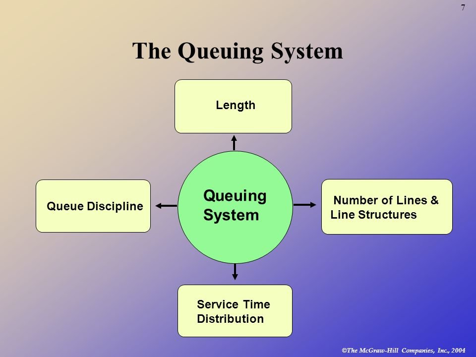 © The McGraw-Hill Companies, Inc., 2004 7 The Queuing System Queue Discipline Length Number of Lines & Line Structures Service Time Distribution Queui