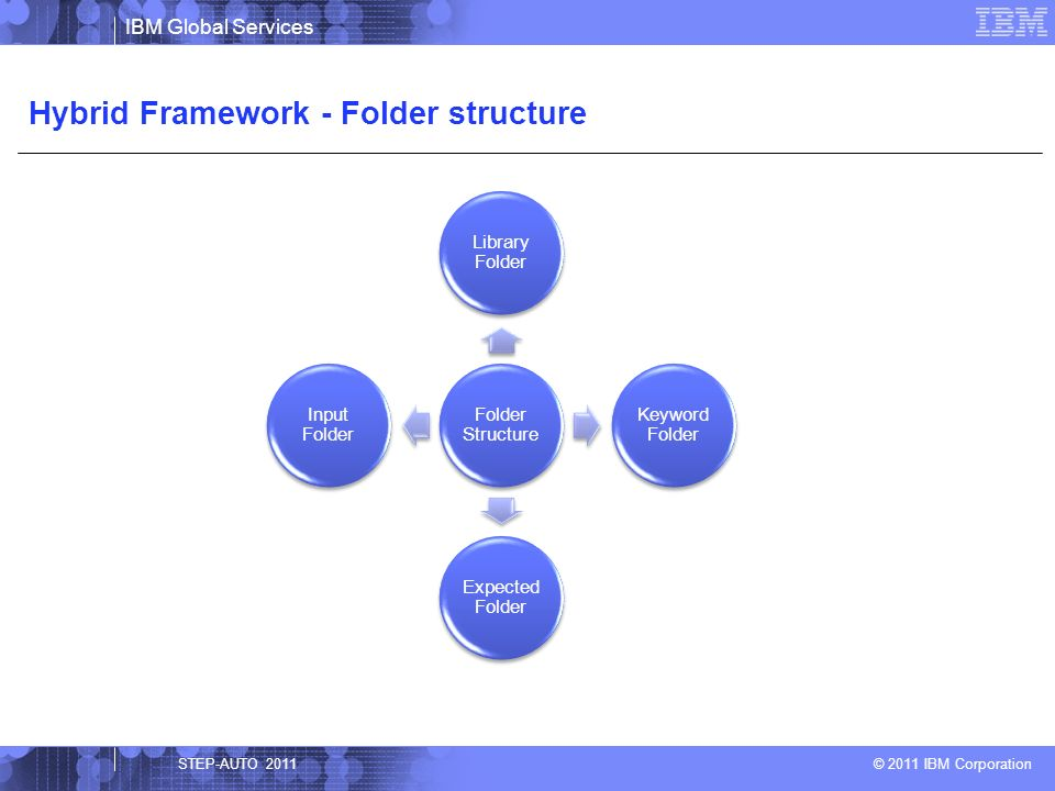 IBM Global Services © 2011 IBM Corporation Library Folder The entire application is divided into reusable components of application-specific test functions or scenarios These reusable components or test functions are parameterized and stored in library folder Commonly used functions are stored in subfolder named Common All the functions or reusable components are created by the automation tester who have good programming knowledge STEP-AUTO 2011