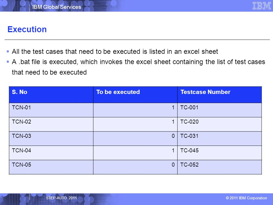 IBM Global Services © 2011 IBM Corporation.Bat file List of Test cases S NoTo Be ExecutedTestcase Number TCN-011TC-001 TCN-021TC-002 TCN-031TC-003 Test Case : TC_001 TestStep Number To be executedKeywordTestdata TS-011Loginjessel,password1 TS-021Create_ProductTV,21323,LCD,42 TS-030Create_ProductTV,81323,LED,40 Keyword List S NoKeywordDescriptionParametersFunction 1LoginThis function is used to login into sales and distribution module username, password sales_login 2Create_ProductThis function is used to create a new product ProductName, model no, type, size sales_create_product STEP-AUTO 2011