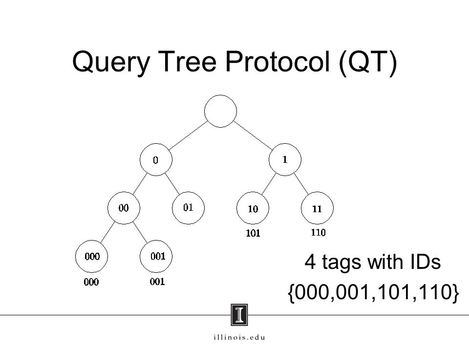 Query Tree Protocol (QT) 4 tags with IDs {000,001,101,110}