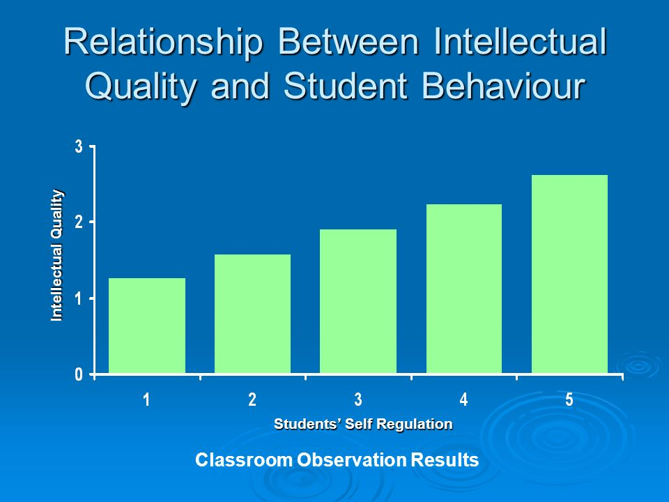 Relationship Between Intellectual Quality and Student Behaviour Classroom Observation Results Intellectual Quality Students Self Regulation