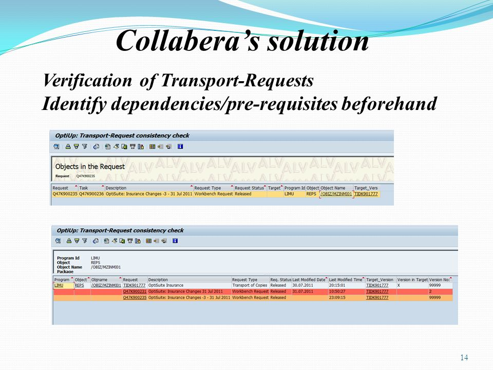 Collaberas solution Verification of Transport-Requests Identify dependencies/pre-requisites beforehand 14