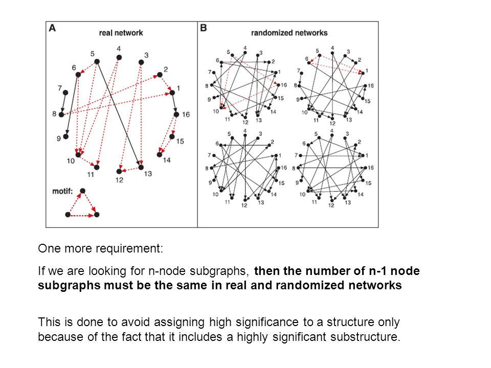 One more requirement: If we are looking for n-node subgraphs, then the number of n-1 node subgraphs must be the same in real and randomized networks T