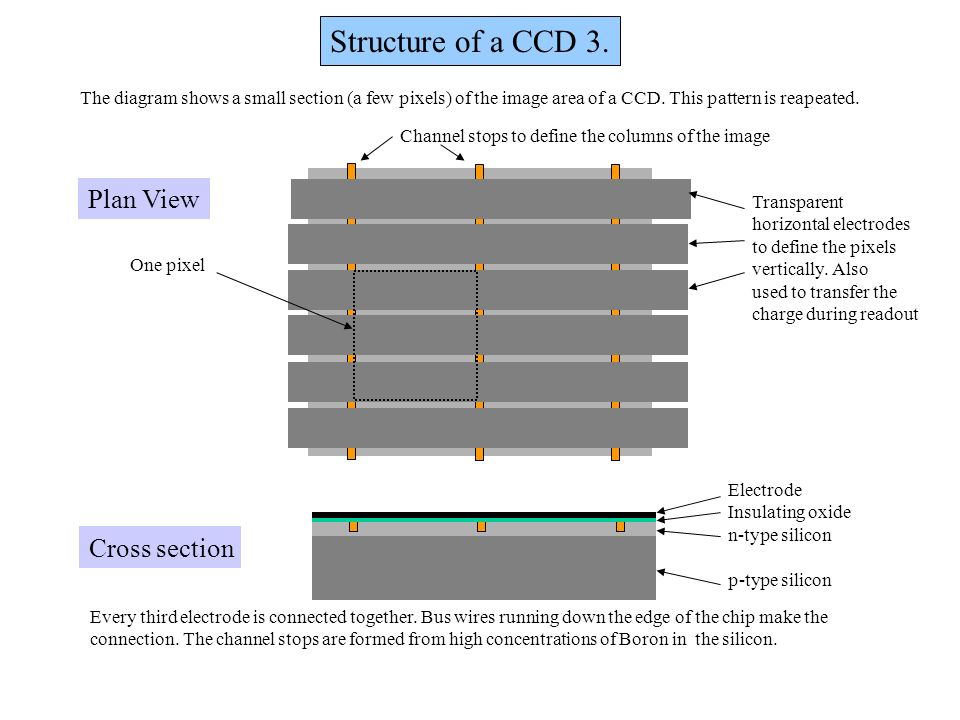 Structure of a CCD 3. One pixel Channel stops to define the columns of the image Transparent horizontal electrodes to define the pixels vertically. Al