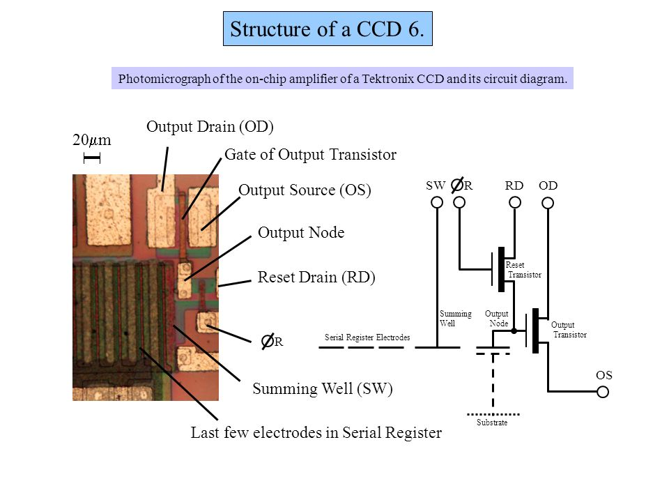 Structure of a CCD 6. OD OS RDRSW Output Node Substrate Output Transistor Reset Transistor Summing Well 20 m Output Drain (OD) Output Source (OS) Gate