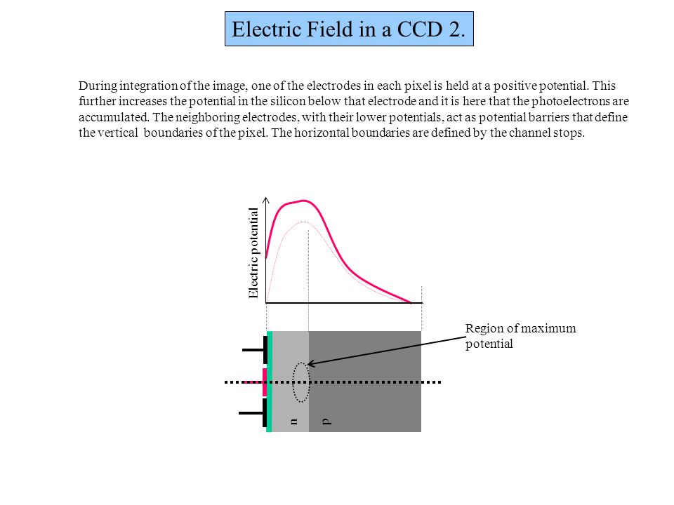 Electric Field in a CCD 2. During integration of the image, one of the electrodes in each pixel is held at a positive potential. This further increase
