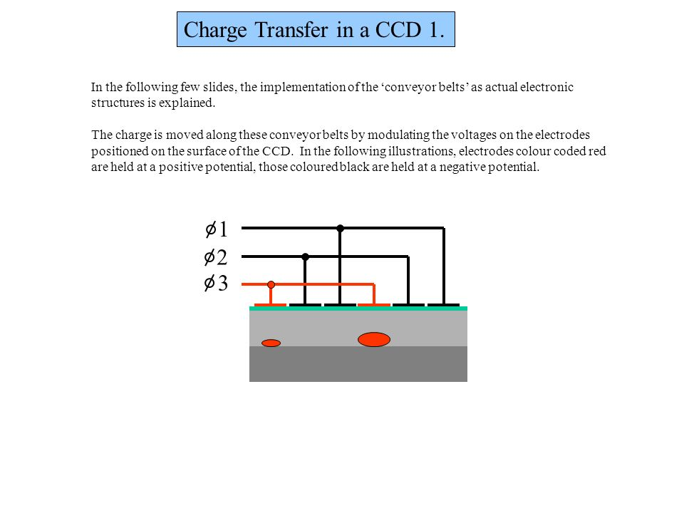 Charge Transfer in a CCD 1. In the following few slides, the implementation of the conveyor belts as actual electronic structures is explained. The ch